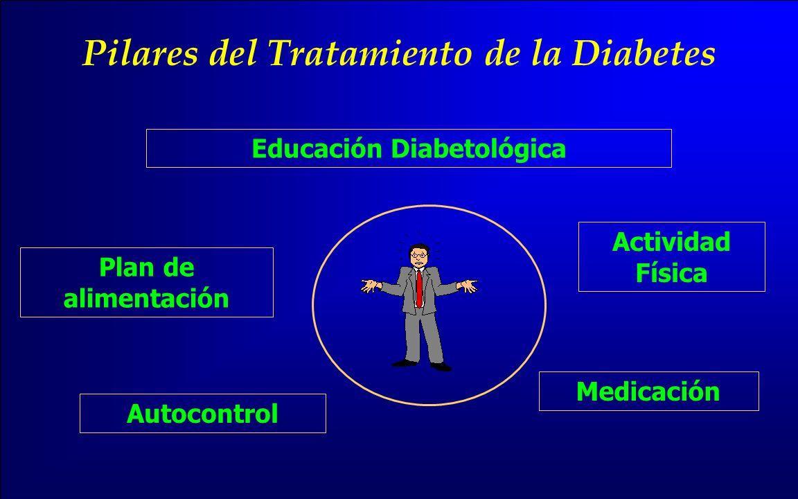 Pilares del Tratamiento de la Diabetes Educación Diabetológica Plan de alimentación Actividad Física Medicación Autocontrol