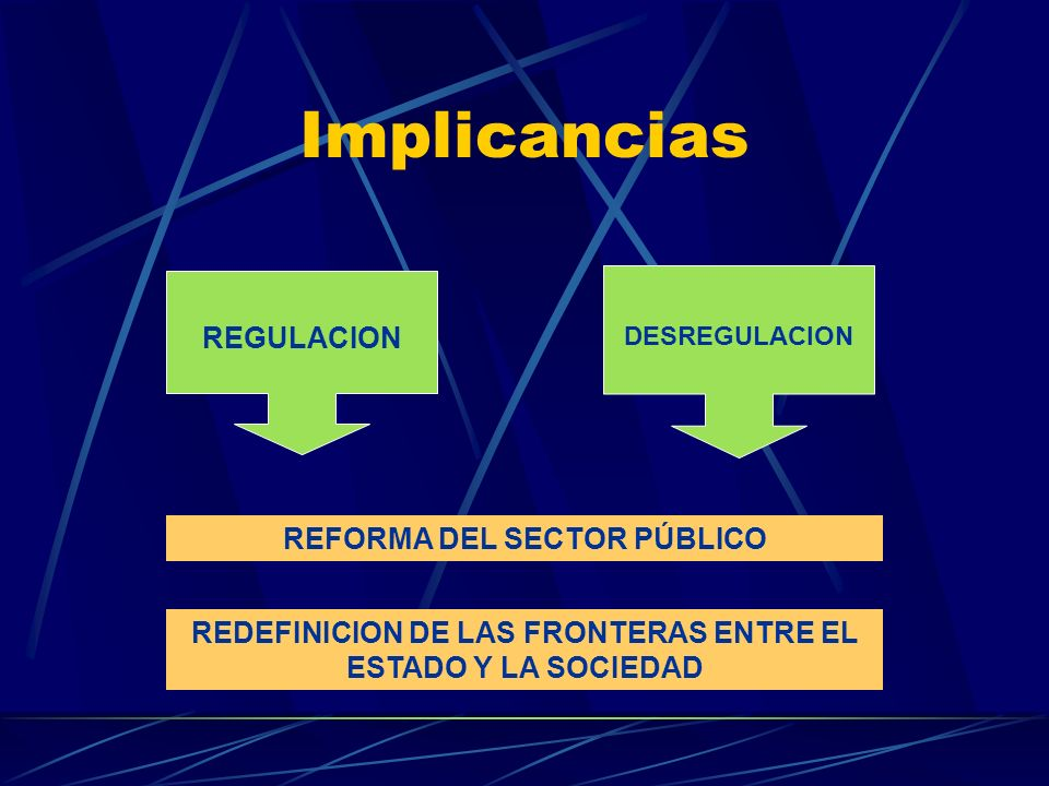 Supuestos REGULACION DESREGULACION BAJO GRADO DE CONTROL Y NORMATIZACIÓN EXCESIVO GRADO DE CONTROL Y NORMATIZACIÓN RESPUESTA