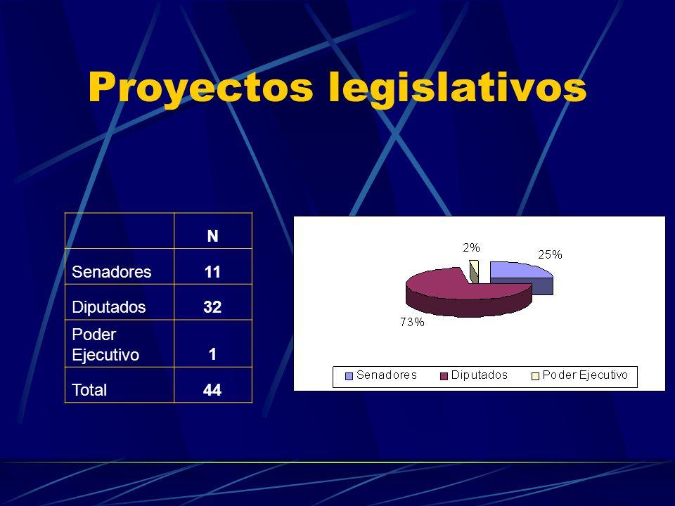 Antecedentes regulatorios Año 1996 : El Poder Legislativo sanciona la Ley 24.754 que obliga a las EMP a cumplir con las Prestaciones Médicas Obligator