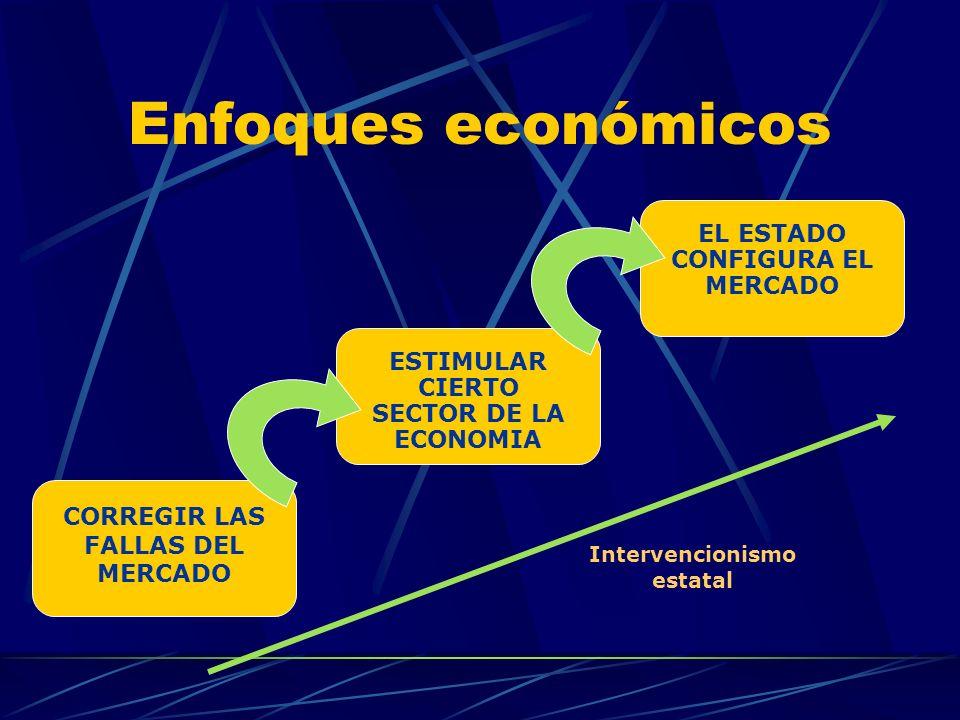 Enfoques económicos CORREGIR LAS FALLAS DEL MERCADO ESTIMULAR CIERTO SECTOR DE LA ECONOMIA EL ESTADO CONFIGURA EL MERCADO Intervencionismo estatal