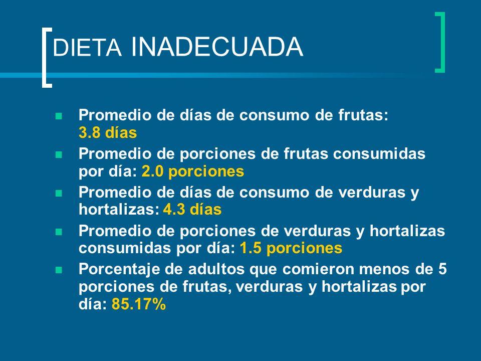 DIETA INADECUADA Promedio de días de consumo de frutas: 3.8 días Promedio de porciones de frutas consumidas por día: 2.0 porciones Promedio de días de