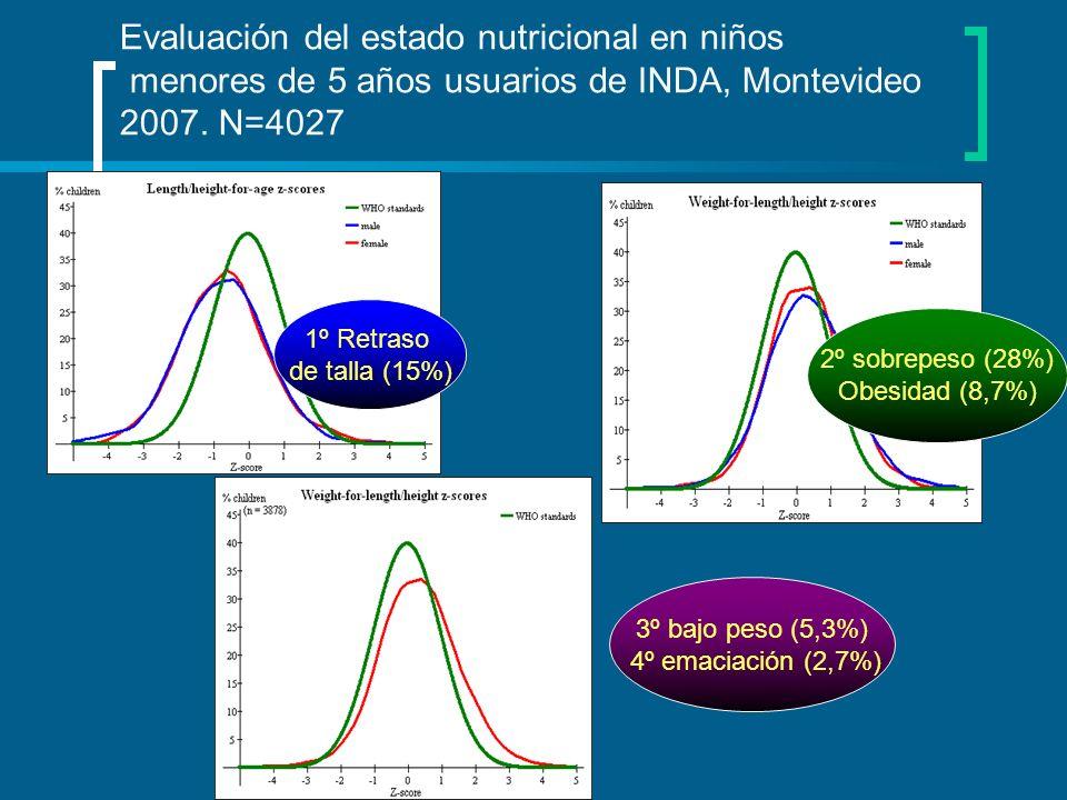 Evaluación del estado nutricional en niños menores de 5 años usuarios de INDA, Montevideo 2007. N=4027 1º Retraso de talla (15%) 2º sobrepeso (28%) Ob