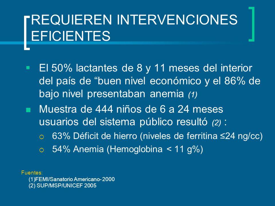 REQUIEREN INTERVENCIONES EFICIENTES El 50% lactantes de 8 y 11 meses del interior del país de buen nivel económico y el 86% de bajo nivel presentaban