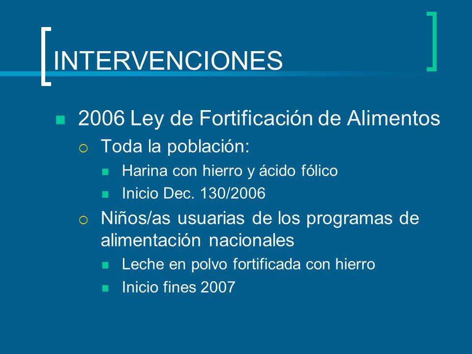 INTERVENCIONES 2006 Ley de Fortificación de Alimentos Toda la población: Harina con hierro y ácido fólico Inicio Dec. 130/2006 Niños/as usuarias de lo