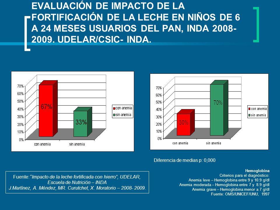 EVALUACIÓN DE IMPACTO DE LA FORTIFICACIÓN DE LA LECHE EN NIÑOS DE 6 A 24 MESES USUARIOS DEL PAN, INDA 2008- 2009. UDELAR/CSIC- INDA. Fuente: Impacto d