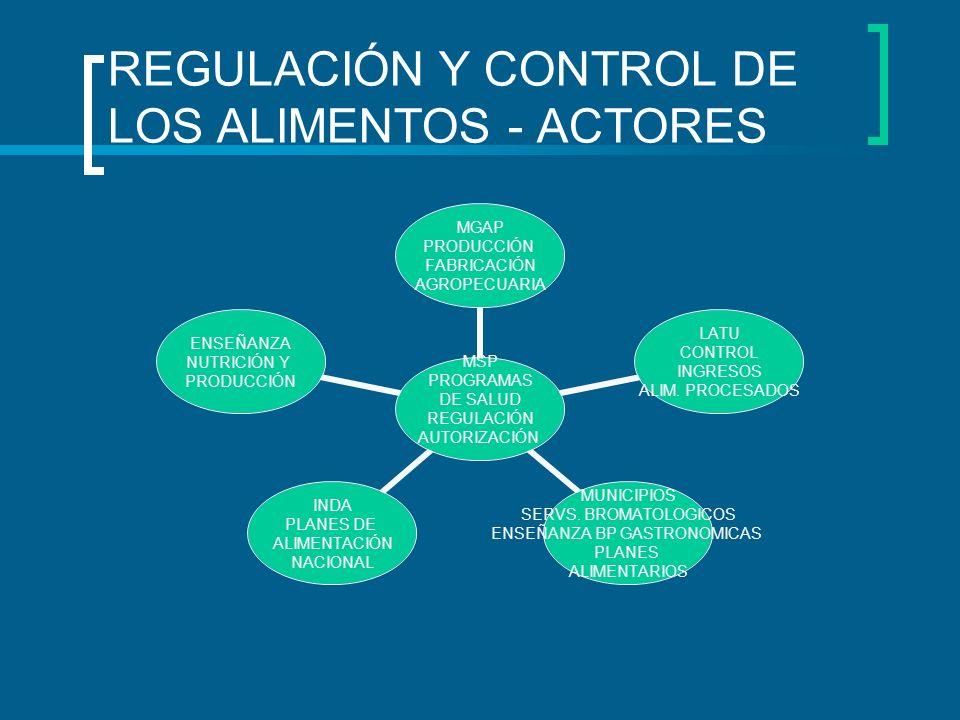 REGULACIÓN Y CONTROL DE LOS ALIMENTOS - ACTORES MSP PROGRAMAS DE SALUD REGULACIÓN AUTORIZACIÓN MGAP PRODUCCIÓN FABRICACIÓN AGROPECUARIA LATU CONTROL I