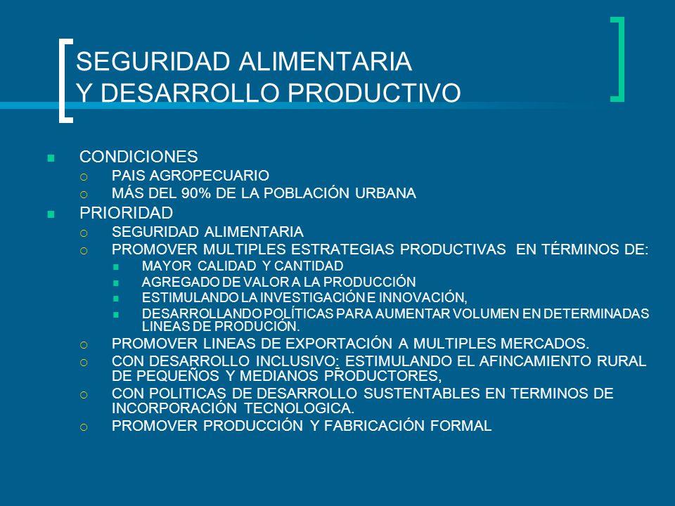 SEGURIDAD ALIMENTARIA Y DESARROLLO PRODUCTIVO CONDICIONES PAIS AGROPECUARIO MÁS DEL 90% DE LA POBLACIÓN URBANA PRIORIDAD SEGURIDAD ALIMENTARIA PROMOVE