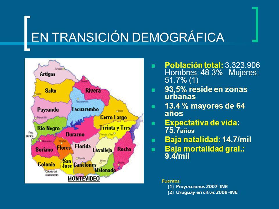 EN TRANSICIÓN DEMOGRÁFICA Población total: 3.323.906 Hombres: 48.3% Mujeres: 51.7% (1) 93,5% reside en zonas urbanas 13.4 % mayores de 64 años Expecta