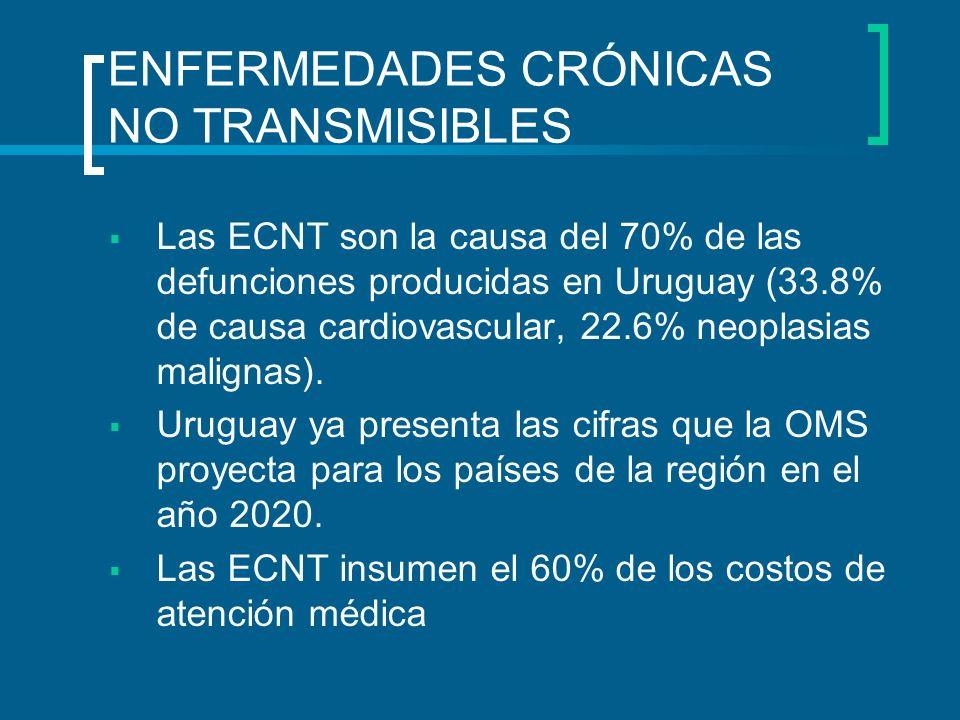 Las ECNT son la causa del 70% de las defunciones producidas en Uruguay (33.8% de causa cardiovascular, 22.6% neoplasias malignas). Uruguay ya presenta