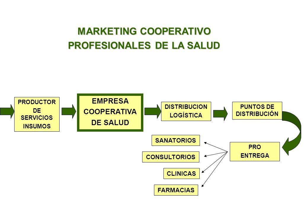 MARKETING COOPERATIVO PROFESIONALES DE LA SALUD PRODUCTOR DE SERVICIOS INSUMOS EMPRESA COOPERATIVA DE SALUD DISTRIBUCION LOGÍSTICA PUNTOS DE DISTRIBUCIÓN PRO ENTREGA SANATORIOS CONSULTORIOS CLINICAS FARMACIAS