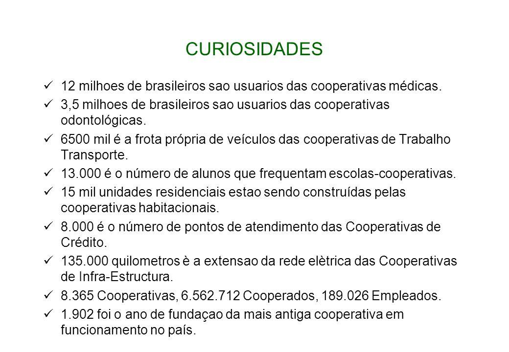 CURIOSIDADES 12 milhoes de brasileiros sao usuarios das cooperativas médicas.