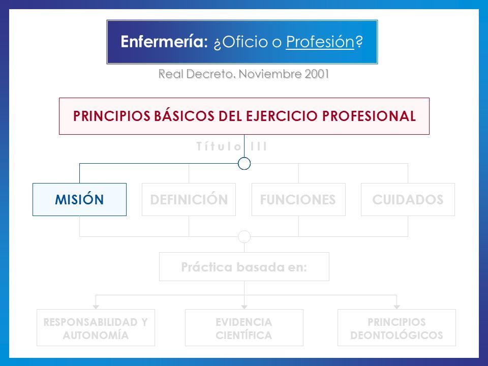 CUIDADOSFUNCIONESMISIÓNDEFINICIÓN PRINCIPIOS DEONTOLÓGICOS RESPONSABILIDAD Y AUTONOMÍA EVIDENCIA CIENTÍFICA PRINCIPIOS BÁSICOS DEL EJERCICIO PROFESION