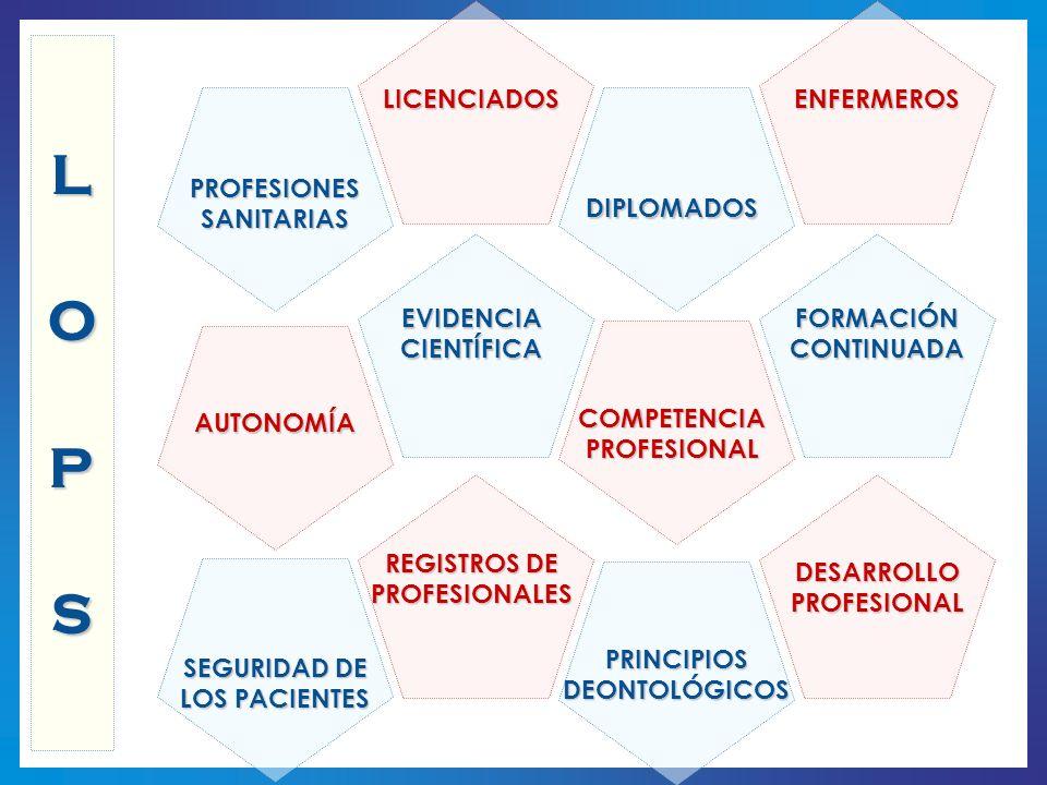 COMPETENCIA PROFESIONAL SEGURIDAD DE LOS PACIENTES REGISTROS DE PROFESIONALES FORMACIÓN CONTINUADA PRINCIPIOS DEONTOLÓGICOS DESARROLLO PROFESIONAL PRO