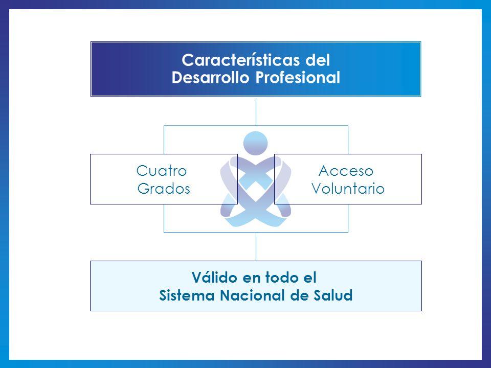 Características del Desarrollo Profesional Cuatro Grados Acceso Voluntario Válido en todo el Sistema Nacional de Salud