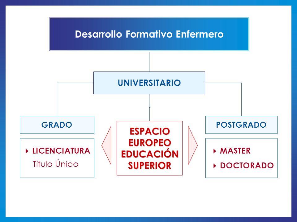 ESPACIO EUROPEO EDUCACIÓN SUPERIOR LICENCIATURA GRADO Título Único POSTGRADO MASTER DOCTORADO Desarrollo Formativo Enfermero UNIVERSITARIO