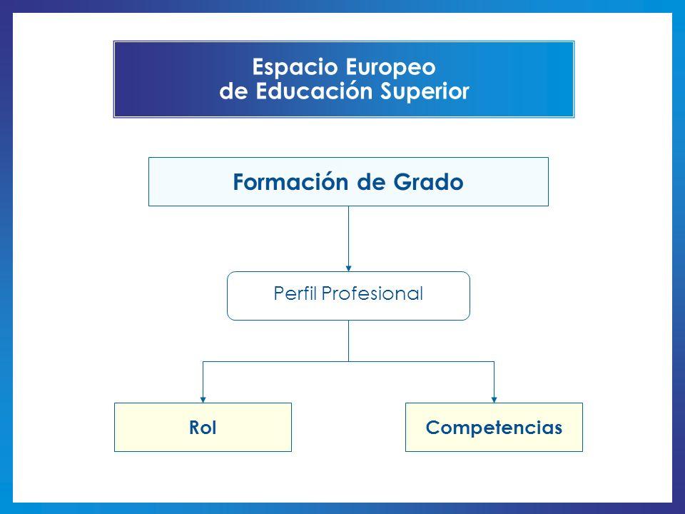 Formación de Grado RolCompetencias Perfil Profesional Espacio Europeo de Educación Superior