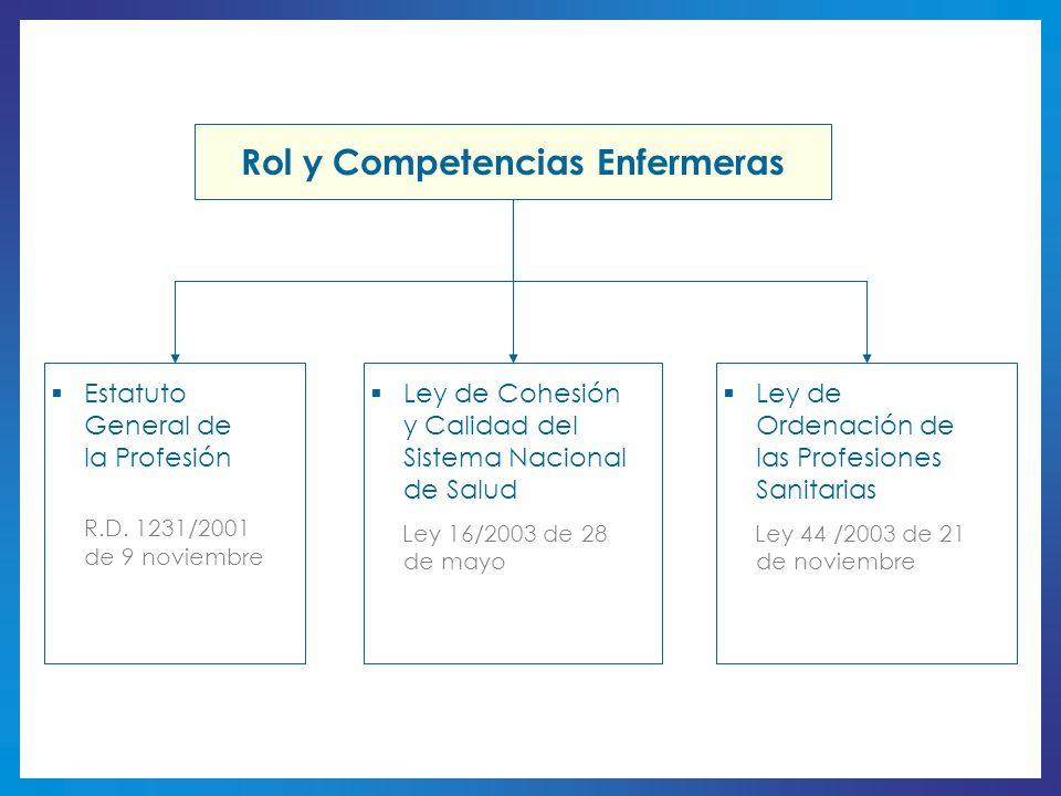 Rol y Competencias Enfermeras Estatuto General de la Profesión R.D. 1231/2001 de 9 noviembre Ley de Cohesión y Calidad del Sistema Nacional de Salud L