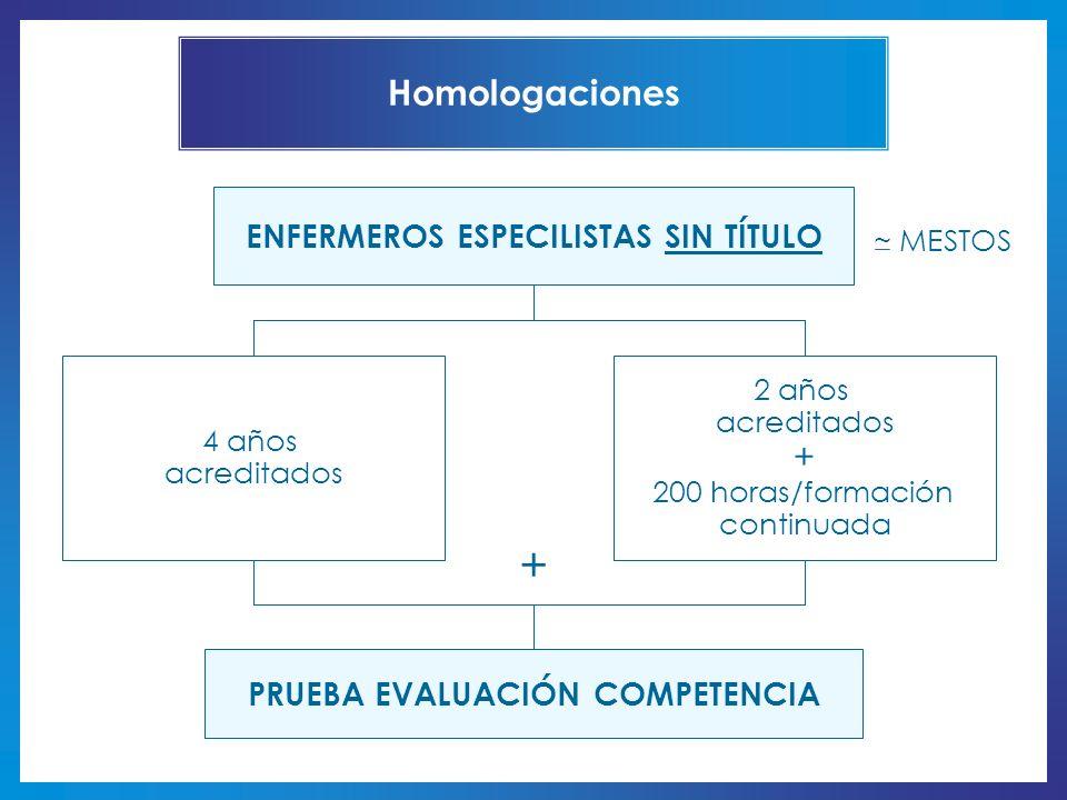Homologaciones 4 años acreditados 2 años acreditados + 200 horas/formación continuada PRUEBA EVALUACIÓN COMPETENCIA ENFERMEROS ESPECILISTAS SIN TÍTULO