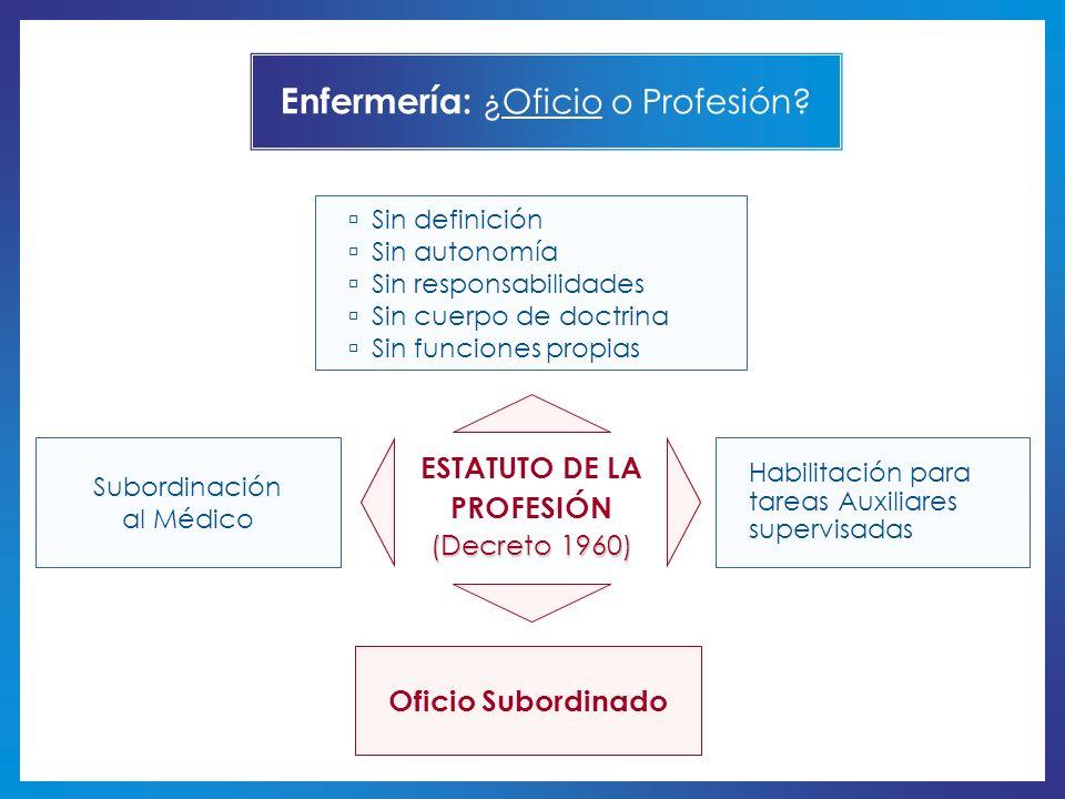 Enfermería: ¿Oficio o Profesión? ESTATUTO DE LA PROFESIÓN (Decreto 1960) Subordinación al Médico Habilitación para tareas Auxiliares supervisadas Ofic