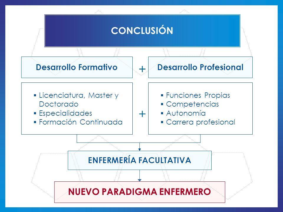 Licenciatura, Master y Doctorado Especialidades Formación Continuada Funciones Propias Competencias Autonomía Carrera profesional NUEVO PARADIGMA ENFE