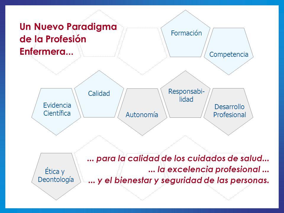 Ética y Deontología Competencia Formación Responsabi- lidad Desarrollo Profesional Evidencia Científica Calidad Autonomía Un Nuevo Paradigma de la Pro