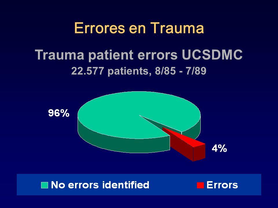 Errores y complicaciones 22.577 pacientes 6 centros de trauma 1032 errores/893 pacientes 4% 53.4% Resucitativos 25.5% Operatorios 21.1% Cuidado Crítico 1295 muertes/ 76 prevenibles o pot.