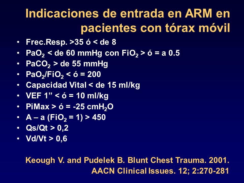 Indicaciones de entrada en ARM en pacientes con tórax móvil Frec.Resp. >35 ó < de 8 PaO 2 ó = a 0.5 PaCO 2 > de 55 mmHg PaO 2 /FiO 2 < ó = 200 Capacid