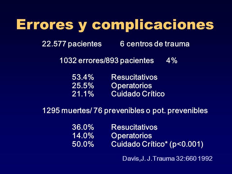 Errores y complicaciones 22.577 pacientes 6 centros de trauma 1032 errores/893 pacientes 4% 53.4% Resucitativos 25.5% Operatorios 21.1% Cuidado Crític