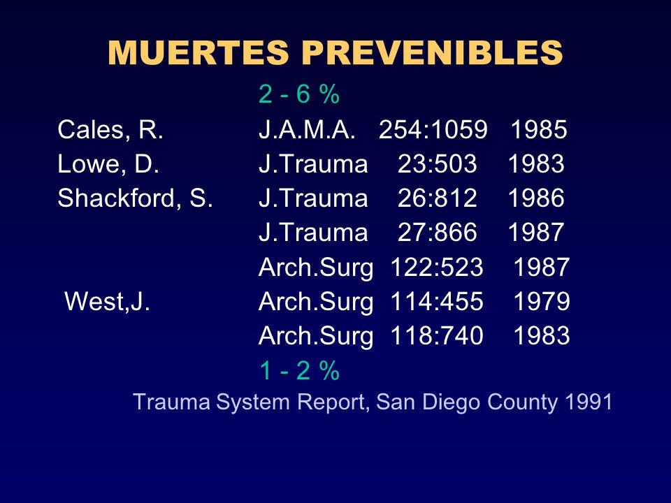 MUERTES PREVENIBLES 2 - 6 % Cales, R. J.A.M.A. 254:1059 1985 Lowe, D. J.Trauma 23:503 1983 Shackford, S. J.Trauma 26:812 1986 J.Trauma 27:866 1987 Arc