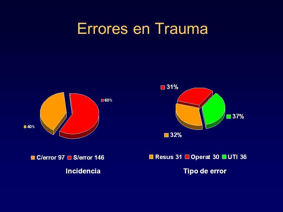 Errores en Trauma Mortalidad y Error Con erroresSin errores p<0,0004