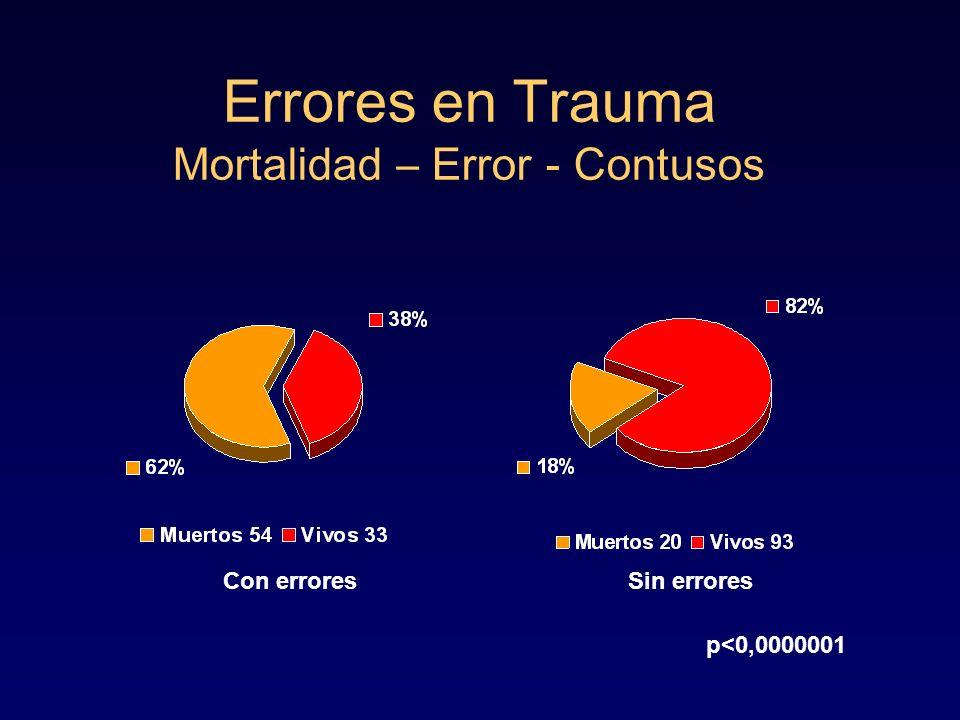 Errores en Trauma Mortalidad – Error - Contusos Con erroresSin errores p<0,0000001