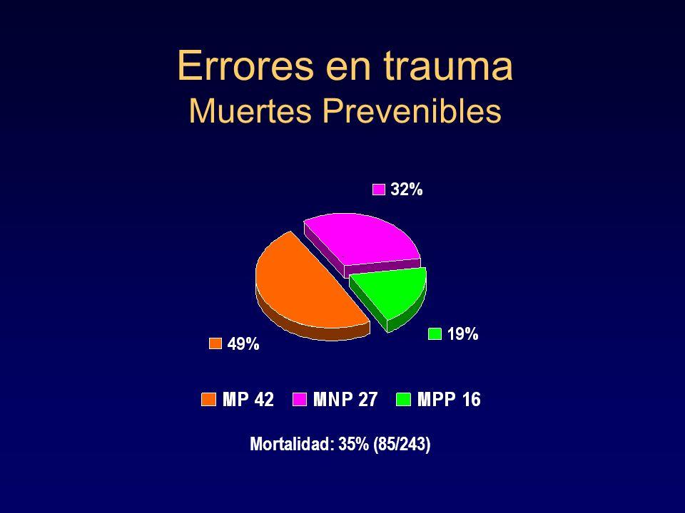 Errores en trauma Muertes Prevenibles Mortalidad: 35% (85/243)