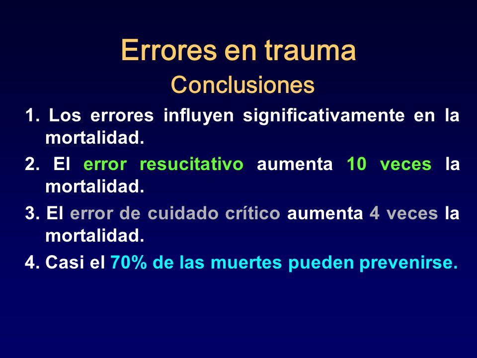 Errores en trauma Conclusiones 1. Los errores influyen significativamente en la mortalidad. 2. El error resucitativo aumenta 10 veces la mortalidad. 3