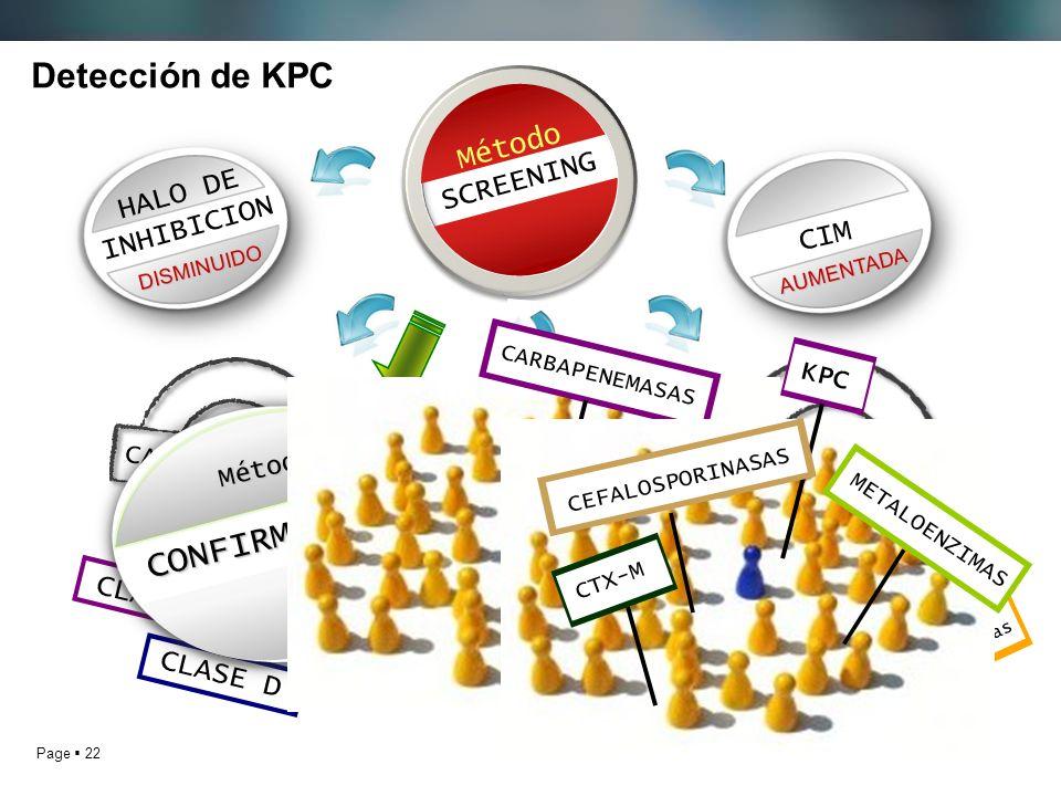 Page 22 Detección de KPC Método SCREENING CARBAPENEMASAS CEFALOSPORINASAS CLASE A CLASE B CLASE D AmpC derreprimidas CTX-M Impermeabilidad + BLEE Méto