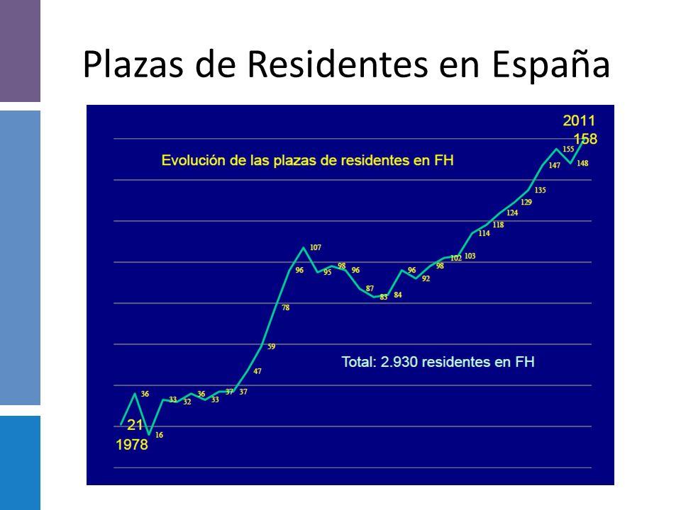 Vacantes No cubiertas: causas Déficit de egresos de Farmacéuticos a nivel Nacional – La Plata 25 egresos año 8 vacantes de Residencia – Mendoza 8 egre