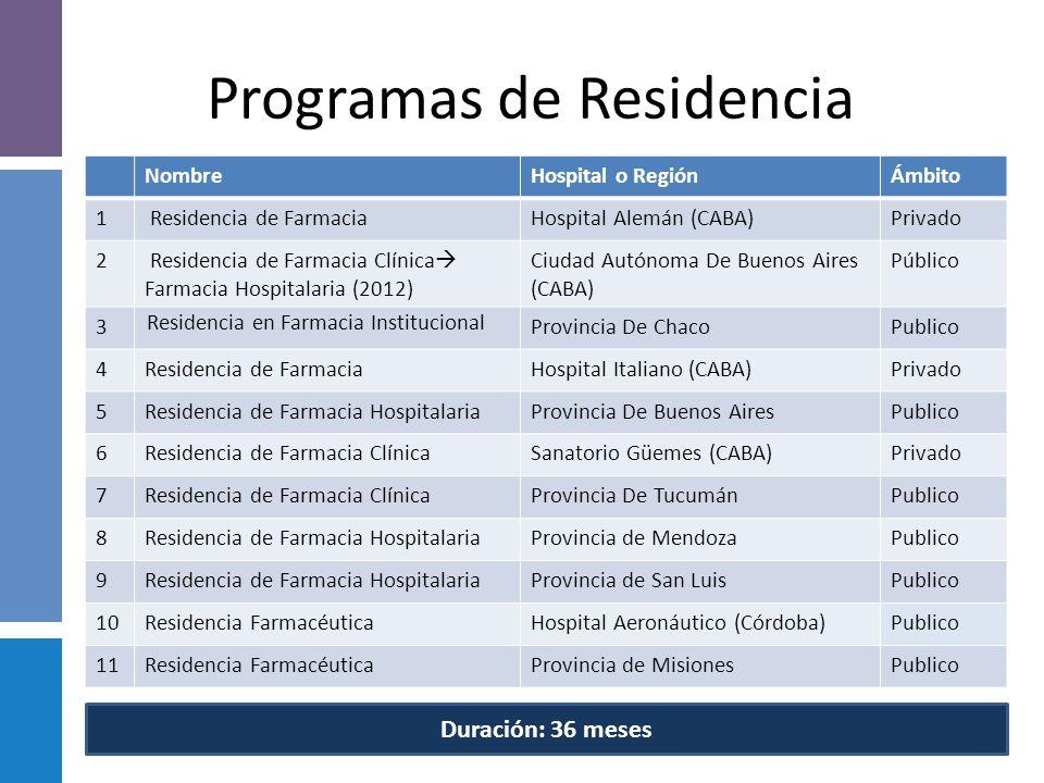 4 1 1 1 1 1 1 1 Residencias en Farmacia Hospitalaria 11 Programas de Residencia en la Republica Argentina