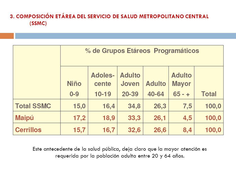 3. COMPOSICIÓN ETÁREA DEL SERVICIO DE SALUD METROPOLITANO CENTRAL (SSMC) Este antecedente de la salud pública, deja claro que la mayor atención es req