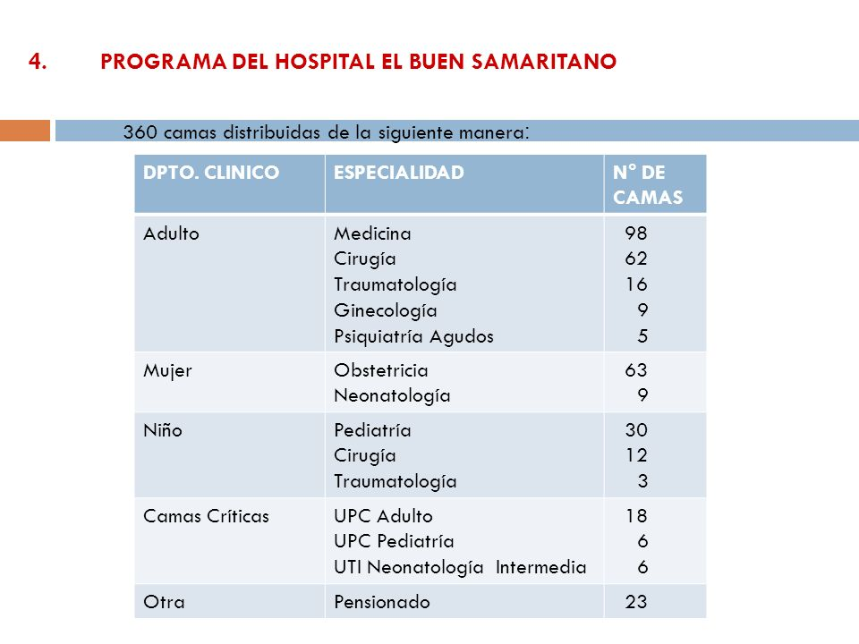 4.PROGRAMA DEL HOSPITAL EL BUEN SAMARITANO DPTO. CLINICOESPECIALIDADN° DE CAMAS AdultoMedicina Cirugía Traumatología Ginecología Psiquiatría Agudos 98