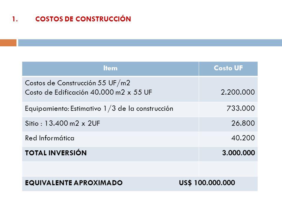 1. COSTOS DE CONSTRUCCIÓN ItemCosto UF Costos de Construcción 55 UF/m2 Costo de Edificación 40.000 m2 x 55 UF2.200.000 Equipamiento: Estimativo 1/3 de