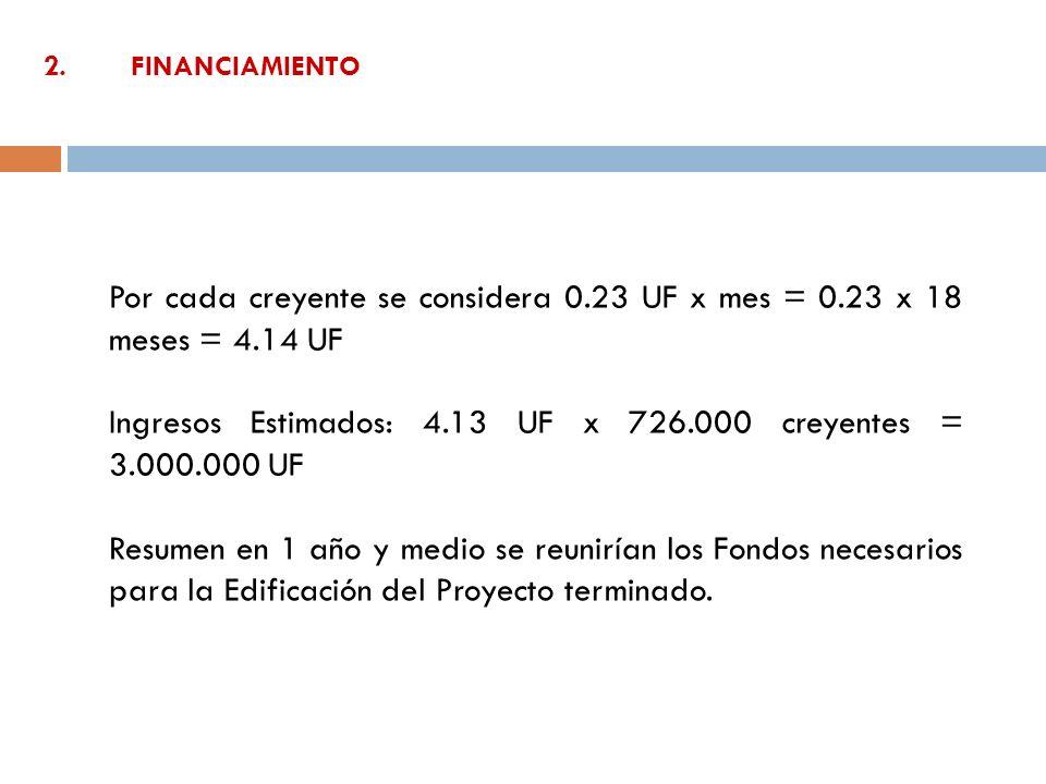 2. FINANCIAMIENTO Por cada creyente se considera 0.23 UF x mes = 0.23 x 18 meses = 4.14 UF Ingresos Estimados: 4.13 UF x 726.000 creyentes = 3.000.000