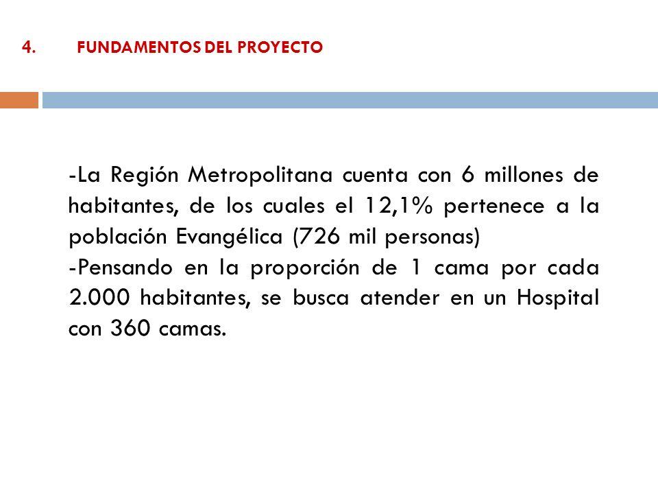 4.FUNDAMENTOS DEL PROYECTO -La Región Metropolitana cuenta con 6 millones de habitantes, de los cuales el 12,1% pertenece a la población Evangélica (7