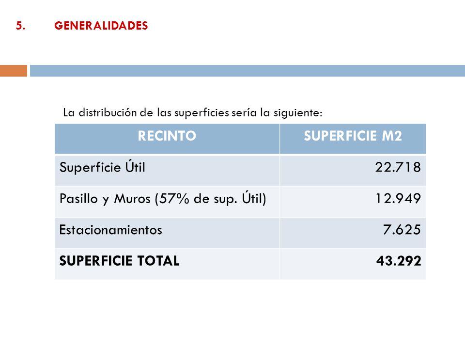 5.GENERALIDADES RECINTOSUPERFICIE M2 Superficie Útil22.718 Pasillo y Muros (57% de sup. Útil)12.949 Estacionamientos 7.625 SUPERFICIE TOTAL43.292 La d