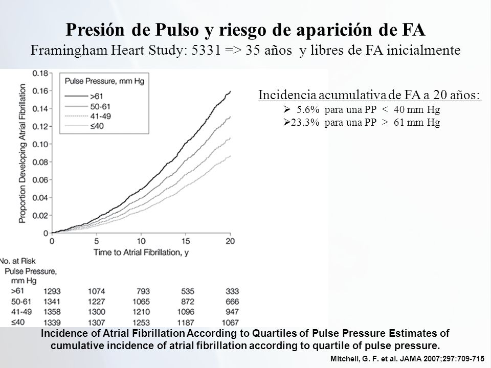 Incidence of Atrial Fibrillation According to Quartiles of Pulse Pressure Estimates of cumulative incidence of atrial fibrillation according to quartile of pulse pressure.