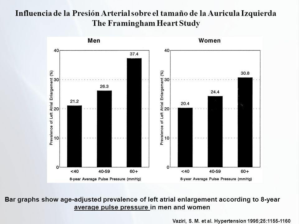 Vaziri, S. M. et al. Hypertension 1995;25:1155-1160 Bar graphs show age-adjusted prevalence of left atrial enlargement according to 8-year average pul