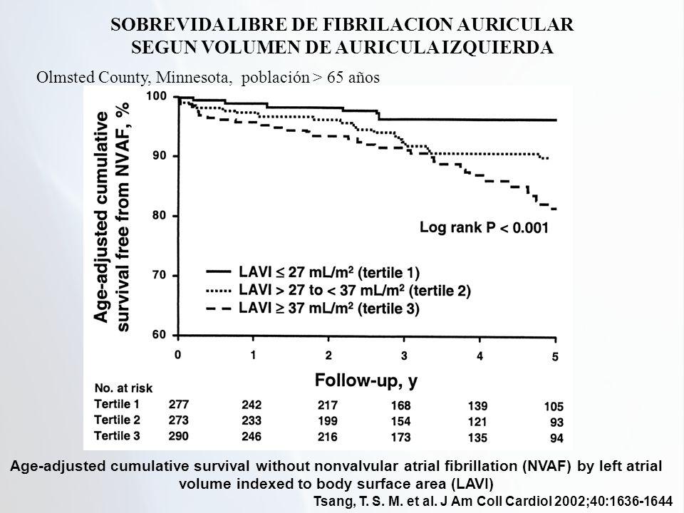 Tsang, T. S. M. et al. J Am Coll Cardiol 2002;40:1636-1644 Age-adjusted cumulative survival without nonvalvular atrial fibrillation (NVAF) by left atr