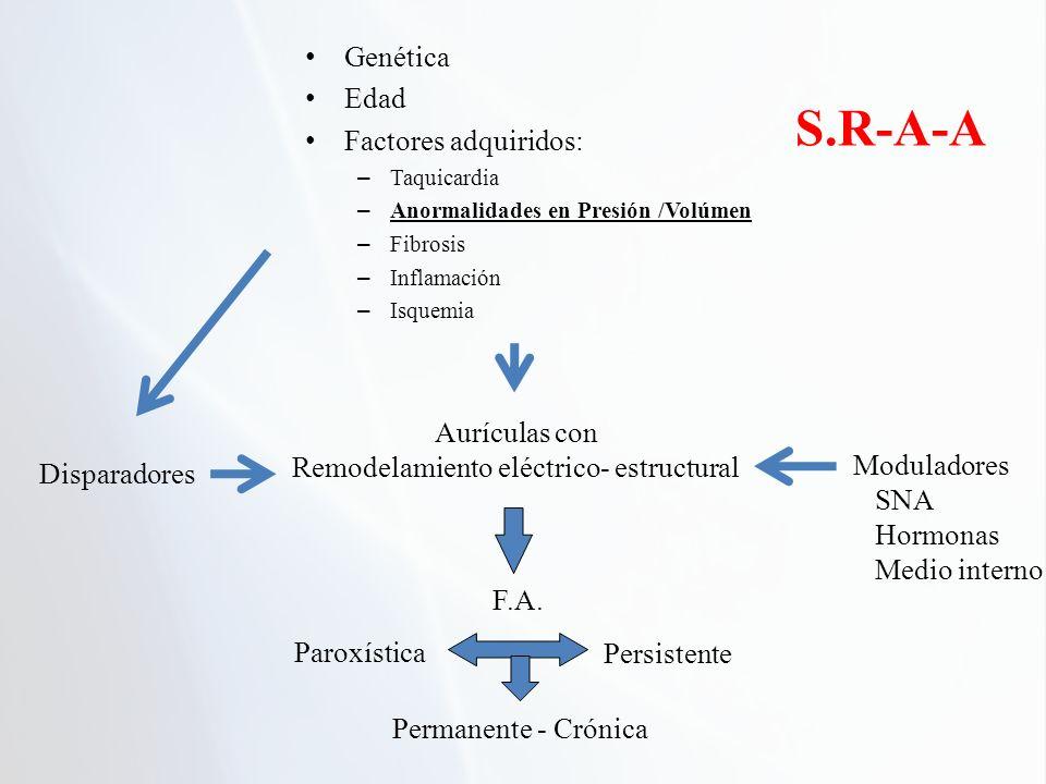 Genética Edad Factores adquiridos: – Taquicardia – Anormalidades en Presión /Volúmen – Fibrosis – Inflamación – Isquemia Aurículas con Remodelamiento