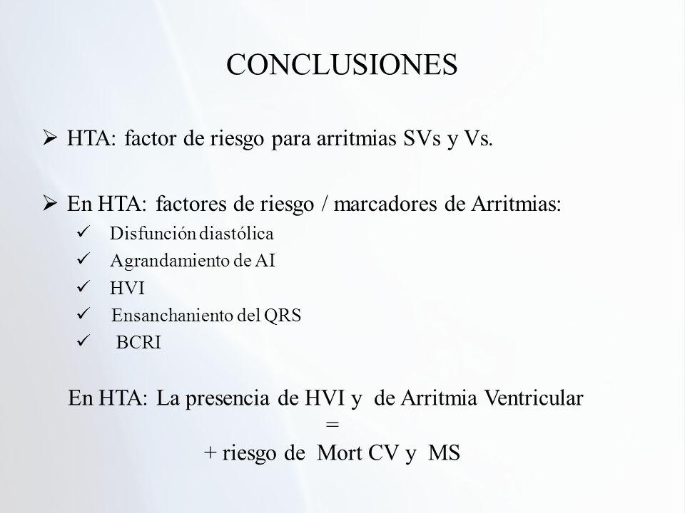 CONCLUSIONES HTA: factor de riesgo para arritmias SVs y Vs. En HTA: factores de riesgo / marcadores de Arritmias: Disfunción diastólica Agrandamiento
