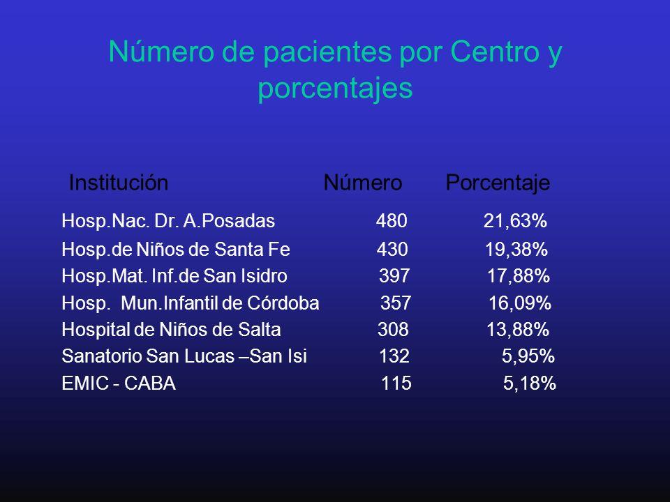 Número de pacientes por Centro y porcentajes Institución Número Porcentaje Hosp.Nac. Dr. A.Posadas 480 21,63% Hosp.de Niños de Santa Fe 430 19,38% Hos