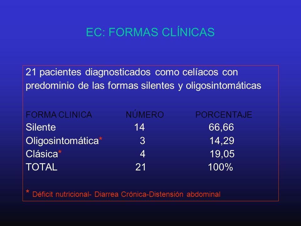 EC: FORMAS CLÍNICAS 21 pacientes diagnosticados como celíacos con predominio de las formas silentes y oligosintomáticas FORMA CLINICA NÚMERO PORCENTAJ