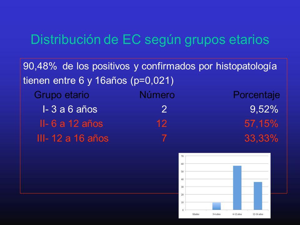 Distribución de EC según grupos etarios 90,48% de los positivos y confirmados por histopatología tienen entre 6 y 16años (p=0,021) Grupo etario Número
